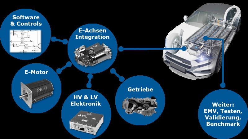 Für E-Achsen müssen Software & Controls, E-Motor, Hoch- und Niederspannungselektronik, und Getriebe integriert werden. Weiterhin muss für elektromagnetische Verträglichkeit gesorgt sein getestet, validiert und gebenchmarked werden.