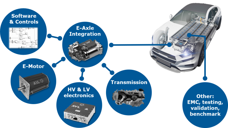 For a-axles, software & controls, e-motor, low and high voltage electronics and transmission have to be integrated. Electromagnetic compatibility, testing, validation and benchmarking are also important.
