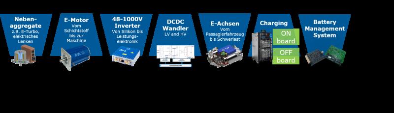 Produkte AVl: Nebenaggregate, E-Motor, 48-1000V Inverter, DCDC Wandler, E-Achsen, Charging, Battery Management System