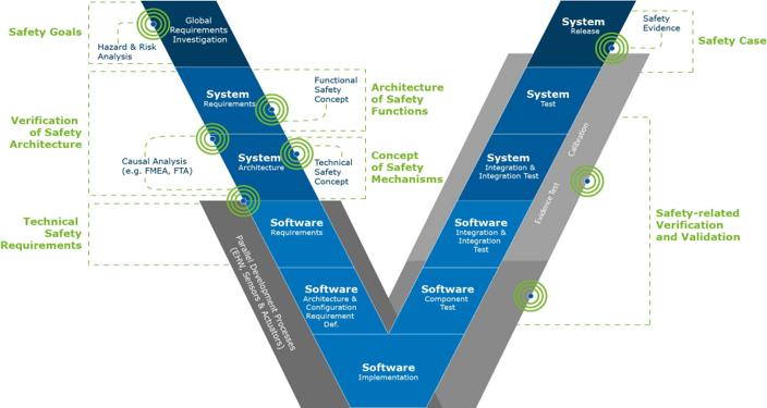 AVL Systementwicklungsprozess mit dazugehörigen Sicherheitserweiterungen, basierend auf dem V-Modell